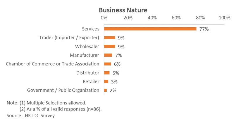 Chart: Business Nature