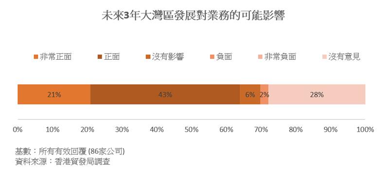 圖表:未來3年大灣區發展對業務的可能影響