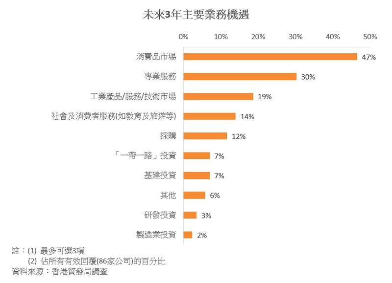 圖表:未來3年主要業務機遇