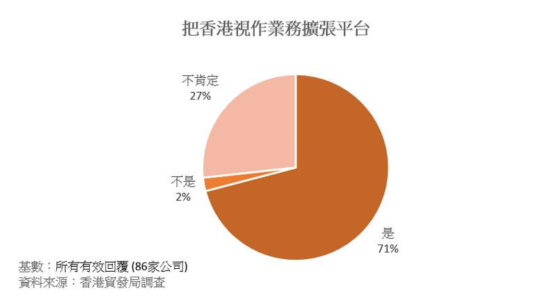 圖表:把香港視作業務擴張平台