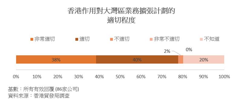 圖表:香港作用對大灣區業務擴張計劃的適切程度
