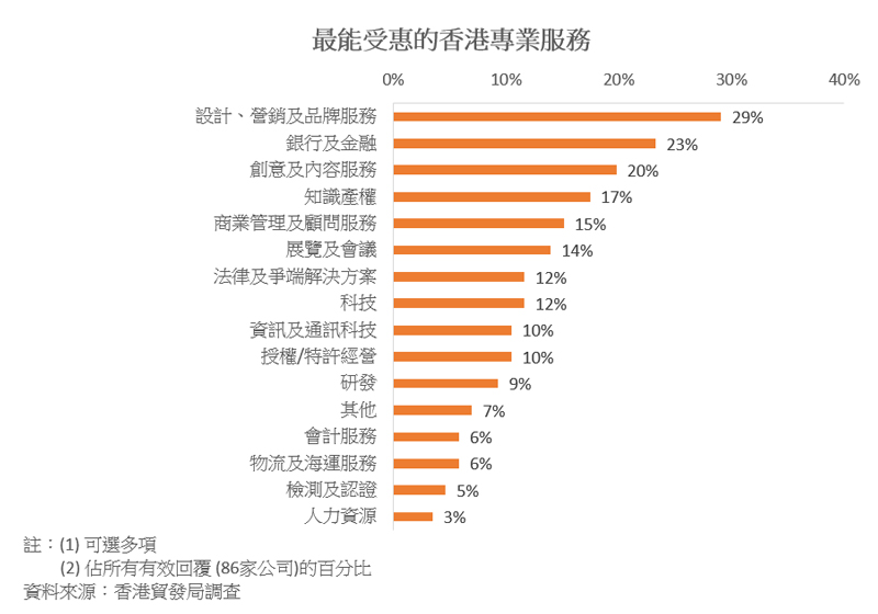 圖表:最能受惠的香港專業服務