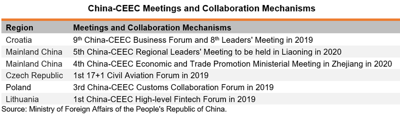 Table: China-CEEC Meetings and Collaboration Mechanisms