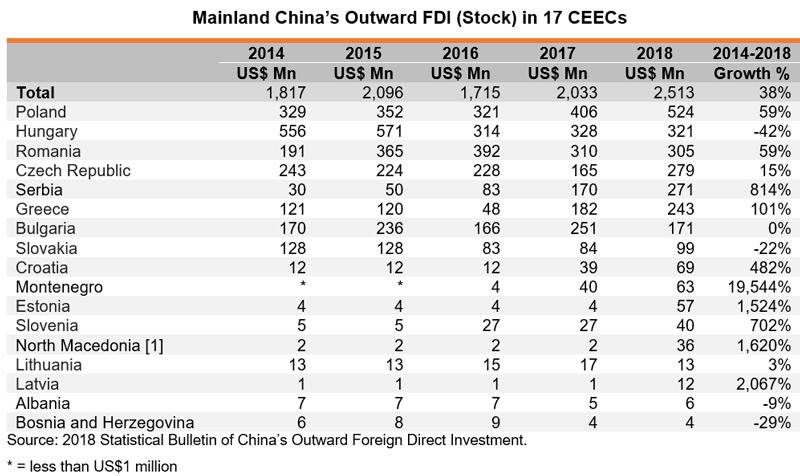 Table: Mainland China Outward FDI (Stock) i 17 CEECs