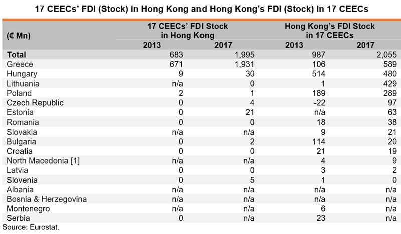 Table: 17 CEEC FDI (Stock) in Hong Kong and Hong Kong FDI (Stock) in 17 CEECs