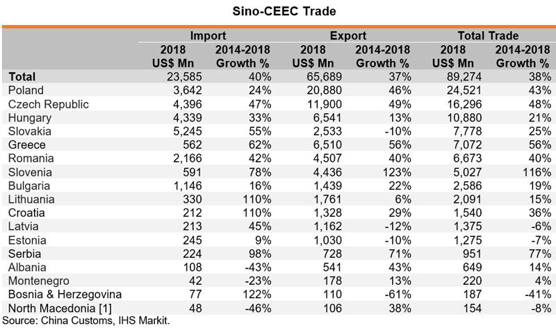 Table: Sino-CEEC Trade