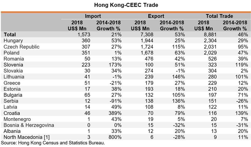 Table: Hong Kong-CEEC Trade