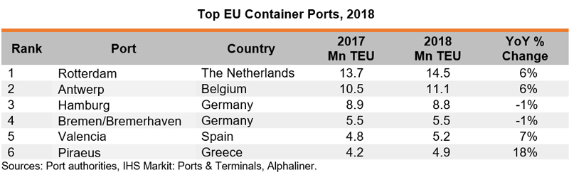 Table: Top EU Container Ports, 2018