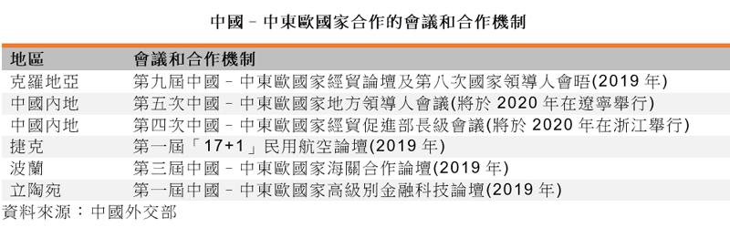 表: 中國–中東歐國家合作的會議和合作機制