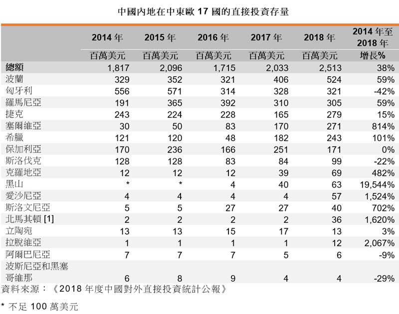 表: 中國內地在中東歐17國的直接投資存量