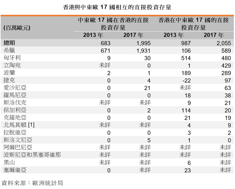表: 香港与中东欧17国相互的直接投资存量