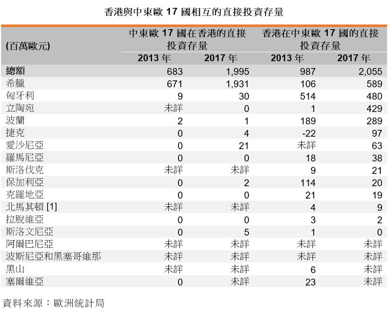 表: 香港與中東歐17國相互的直接投資存量