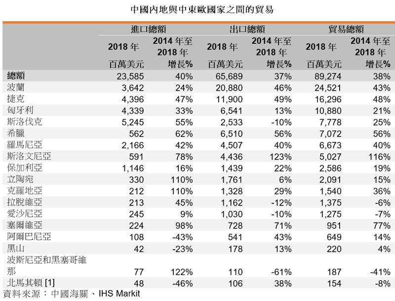 表: 中國內地與中東歐國家之間的貿易