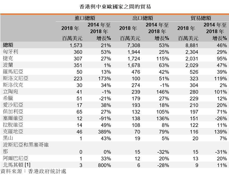 表: 香港与中东欧国家之间的贸易
