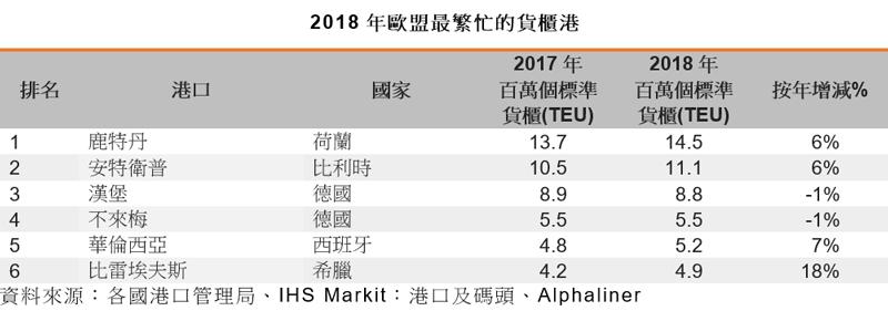 表: 2018年歐盟最繁忙的貨櫃港