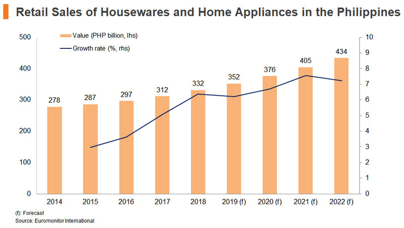 Chart: Retail Sales of Housewares and Home Appliances in the Philippines