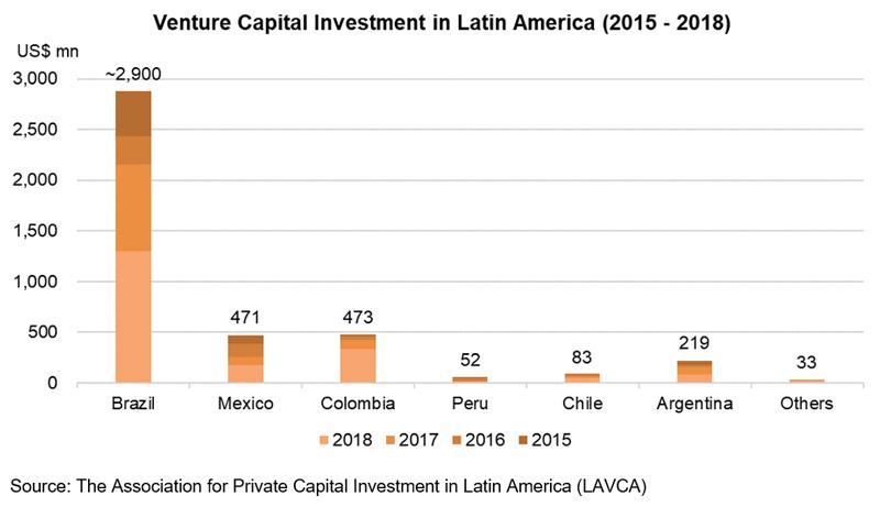 Chart: Venture Capital Investment in Latin America (2015-2018)