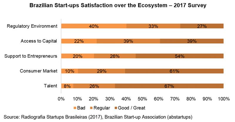 Chart: Brazilian Start-ups Satisfaction over the Ecosystem -- 2017 Survey