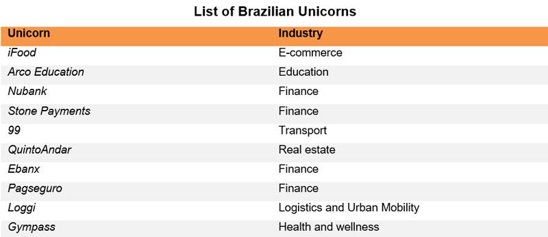 Table: List of Brazilian Unicorns