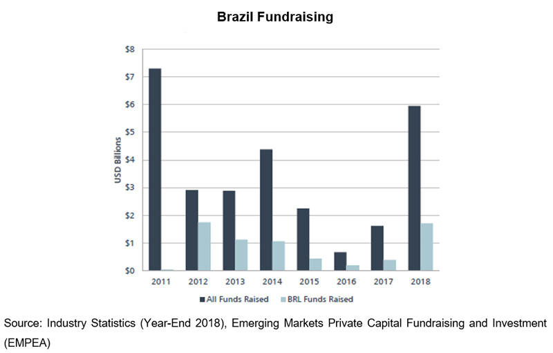 Chart: Brazil Fundraising