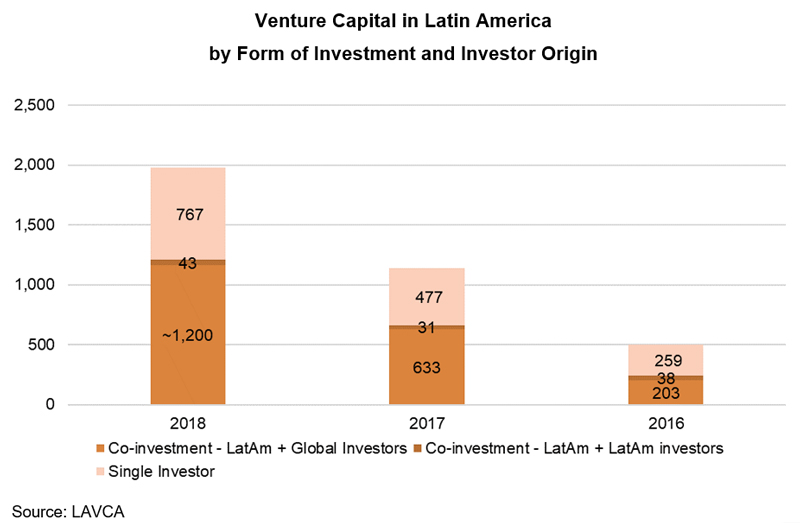 Chart: Venture Capital Investment in Latin America by Form of Investment and Investor Origin
