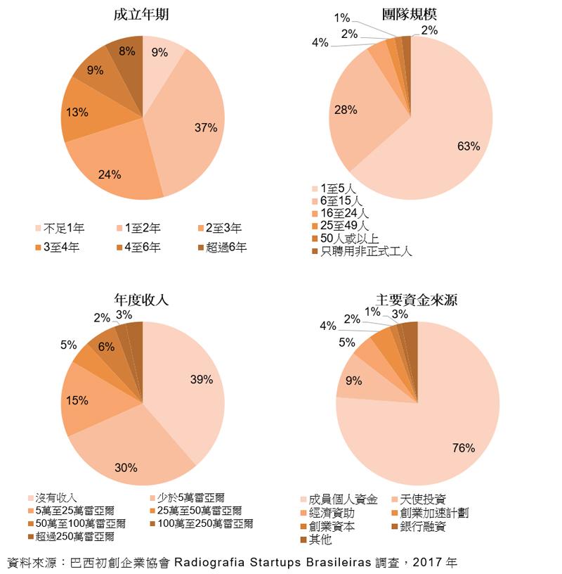 圖表:成立年期; 團隊規模; 年度收入; 主要資金來源