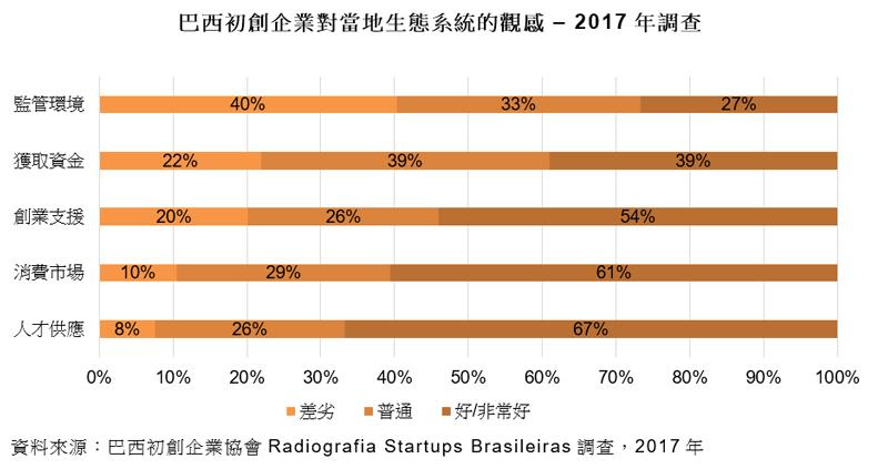 圖表:巴西初創企業對當地生態系統的觀感 – 2017年調查