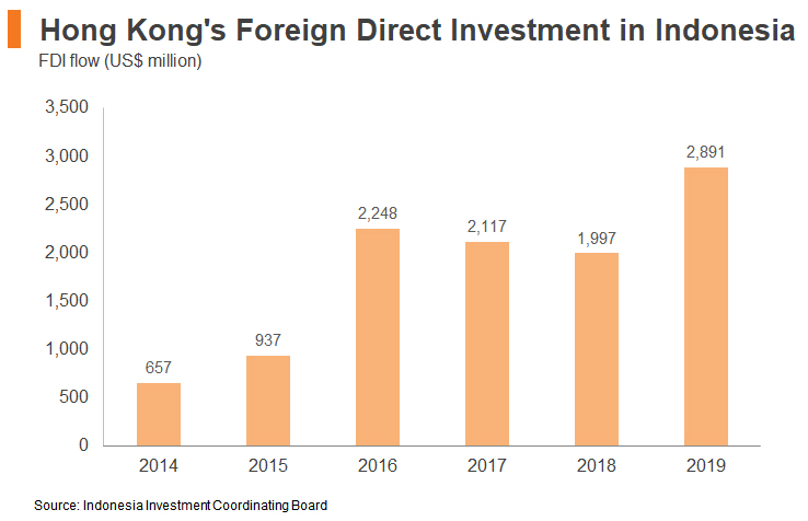 Chart: Hong Kong's Foreign Direct Investment in Indonesia