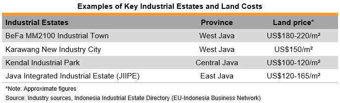 Table: Examples of Key Industrial Estates and Land Costs