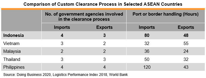 Table: Comparison of Custom Clearance Process in Selected ASEAN Countries