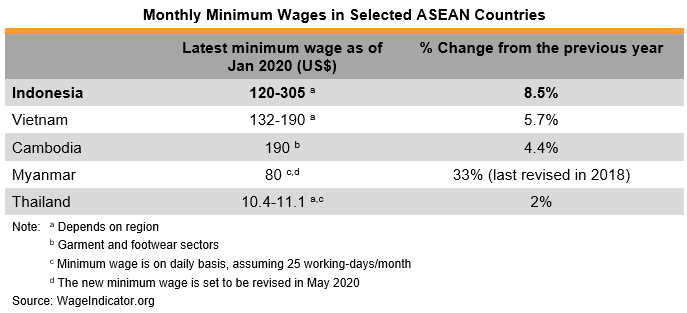 Table: Monthly Minimum Wages in Selected ASEAN Countries