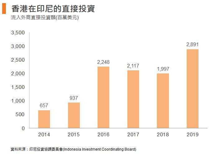 圖: 香港在印尼的直接投資