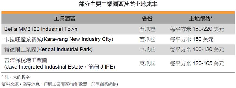 表: 部分主要工業園區及其土地成本
