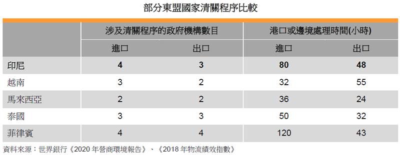 表: 部分東盟國家清關程序比較
