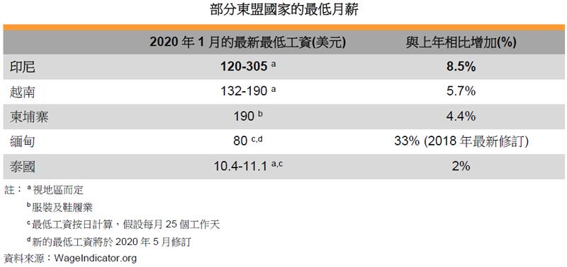 表: 部分東盟國家的最低月薪