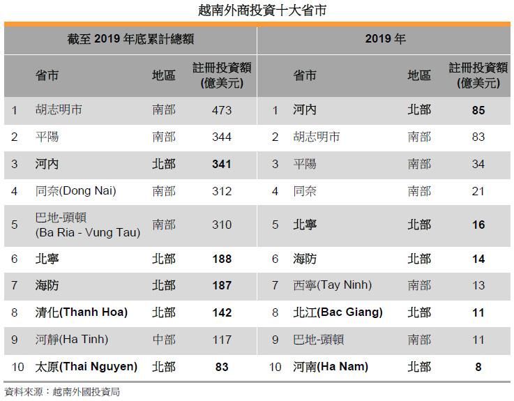 表: 越南外商投資十大省市