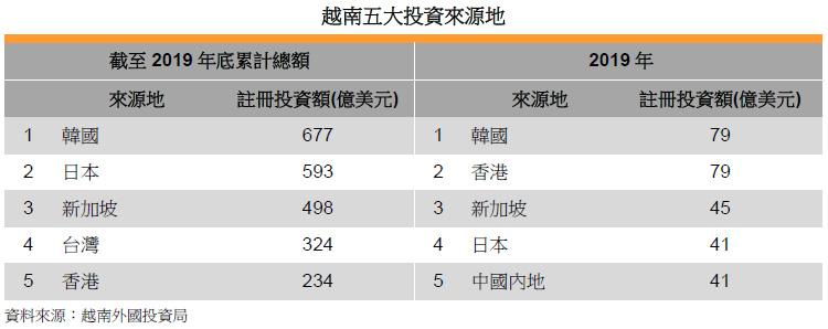 表: 越南五大投資來源地