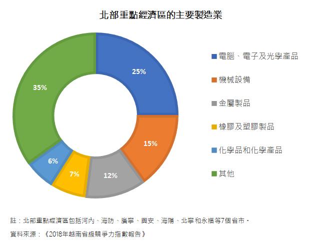 圖: 北部重點經濟區的主要製造業
