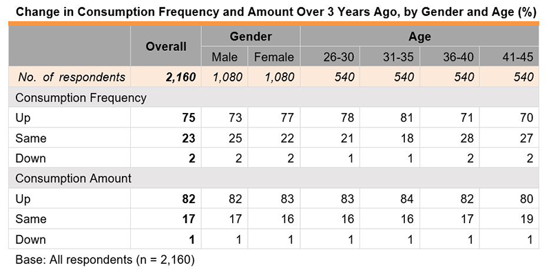 Table: Change in Consumption Frequency and Amount Over 3 Years Ago, by Gender and Age (%)
