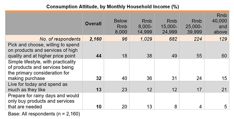 Table: Consumption Attitude, by Monthly Household Income (%)