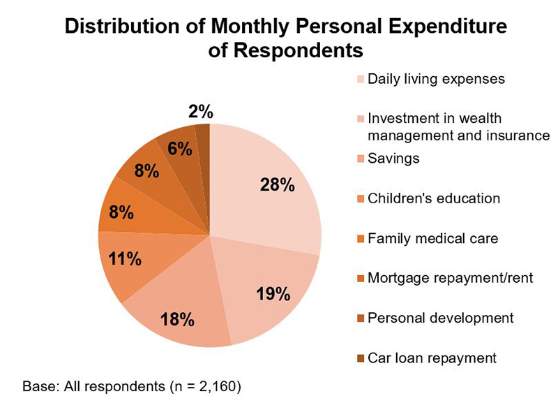 Chart: Distribution of Monthly Personal Expenditure of Respondents (%)