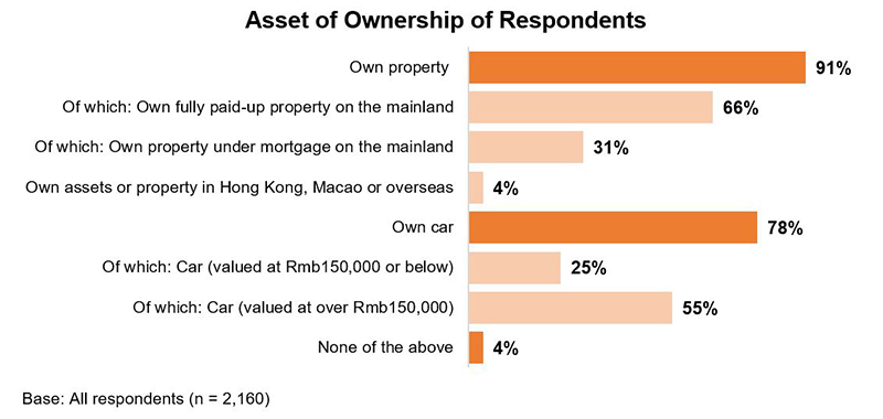 Chart: Asset of Ownership of Respondents (%)
