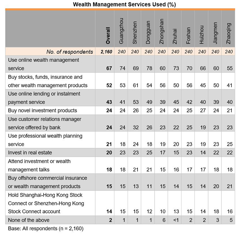 Table: Wealth Management Services Used (%)