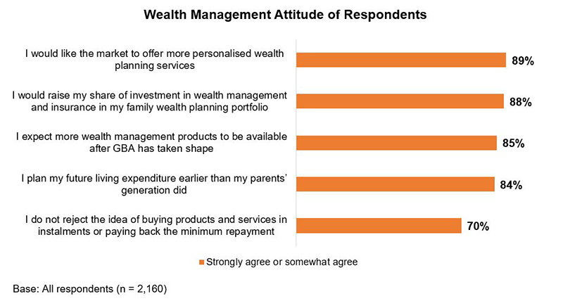 Chart: Wealth Management Attitude of Respondents (%)
