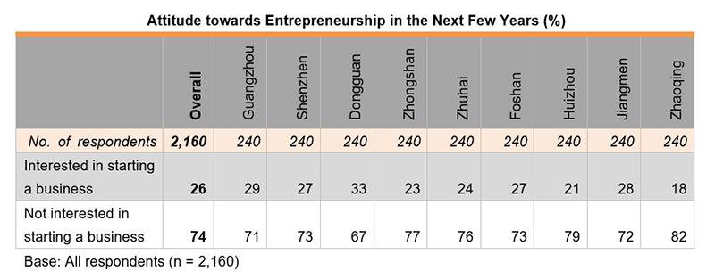 Table: Attitude towards Entrepreneurship in the Next Few Year (%)