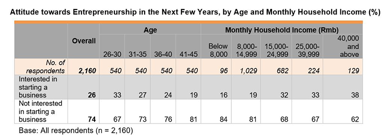 Table: Attitude towards Entrepreneurship in the Next Few Years, by Age and Monthly Household Income(%)
