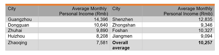 Table: Average Monthly Personal Income of Respondents