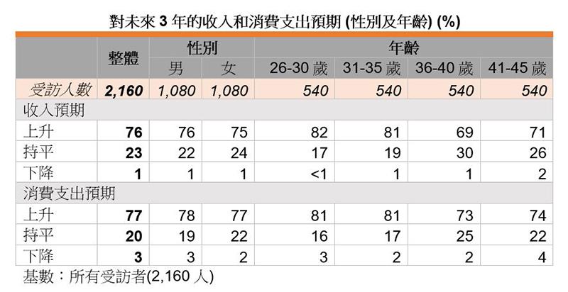 表:对未来3年的收入和消费支出预期 (性别及年龄) (%)
