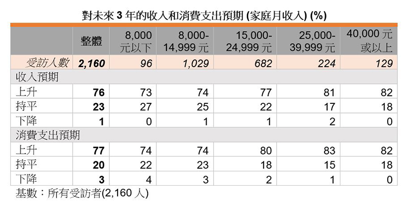 表:对未来3年的收入和消费支出预期 (家庭月收入) (%)