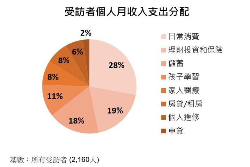 图:受访者个人月收入支出分配 (%)